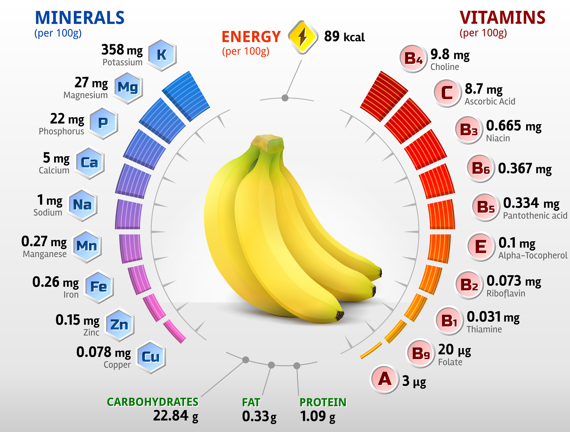 Банан, витамины и минералы